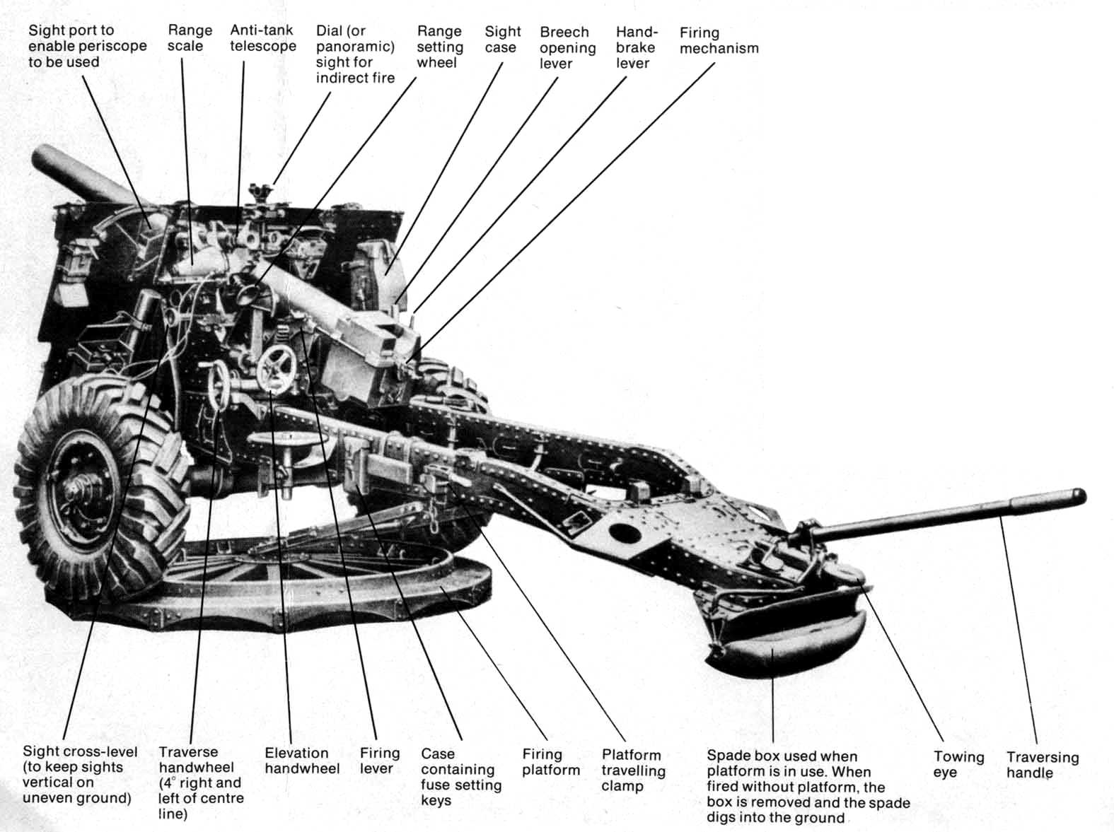 Diagram showing the different parts of a 25 pdr Field Gun